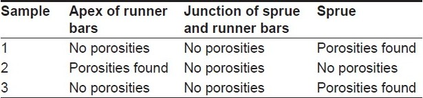 Table 6 :Occurrence of porosity in group E