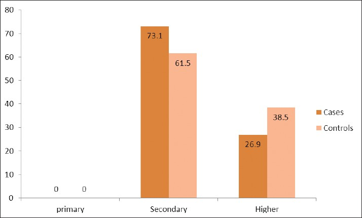 Figure 4: Comparison of education status of the father at different levels in case and control groups.