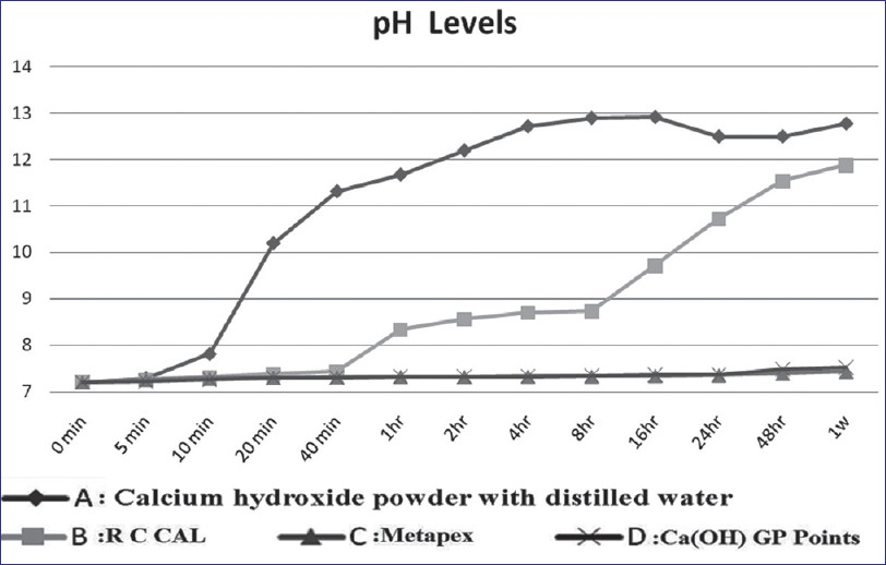 Evaluation of calcium ion, hydroxyl ion release and pH levels in