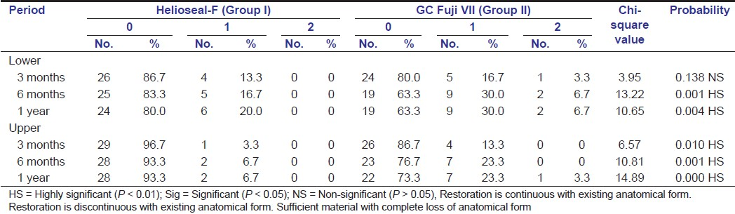 Table 3: Comparison of anatomical form between Helioseal-F and Glass ionomer Fuji VII