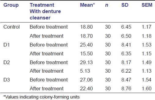 Table 2: Comparison of efficiency of sample solution before and after treatment: A: Descriptive Statistic