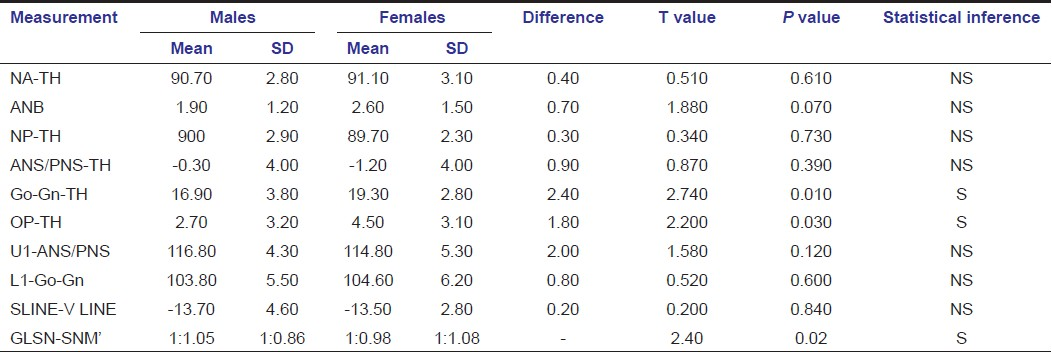 Table 1: Comparison of mean cephalometric measurements between male and female subjects
