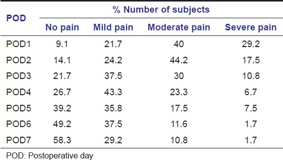 Table 7: Pattern of pain experience following tooth extraction