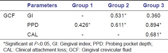 Table 3: Relationship of gingival crevicular fluid protein carbonyl levels to clinical parameters