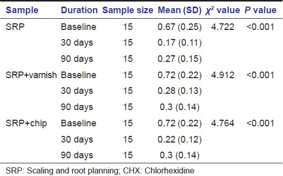 Table 3: Kruskal Wallis test showing the comparison of sulcus bleeding index between the 3 groups (SRP, SRP+CHX varnish and SRP+CHX chip) at baseline, 30<sup>th</sup> day and 90<sup>th</sup> day