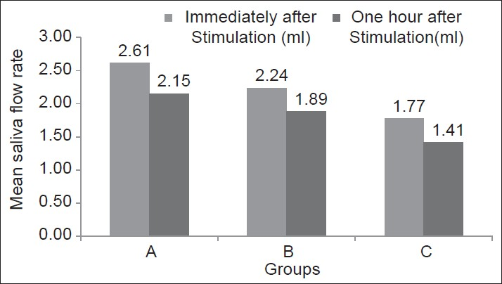 Figure 5: Females mean saliva flow rates in three groups