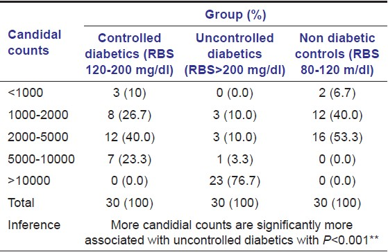 Table 3: Distribution of Candidal Counts in three groups of patients studied