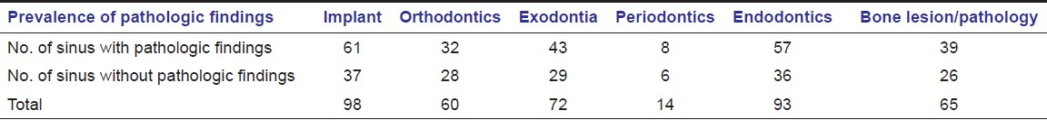 Table 4: Prevalence of incidental pathologic findings in maxillary sinus with different indication