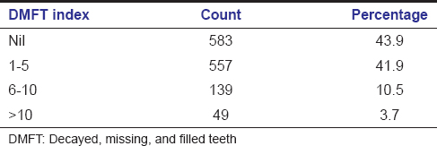 Table 2: Percentage distribution of the sample according to dmft index