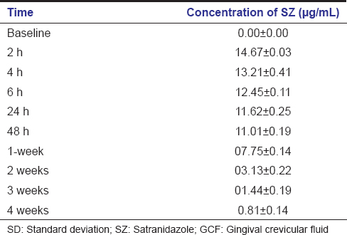 Clinical and microbiological efficacy of 3% satranidazole