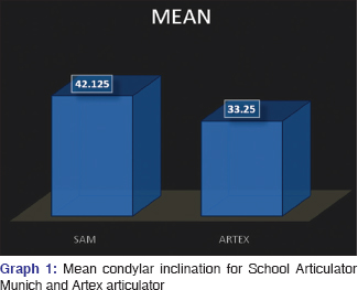Evaluation of condylar inclination of dentulous subjects determined graph 1 shows the mean condylar inclination values obtained with axioquick system for sam iii articulator and with the manual programming on artex arcon ccuart Images