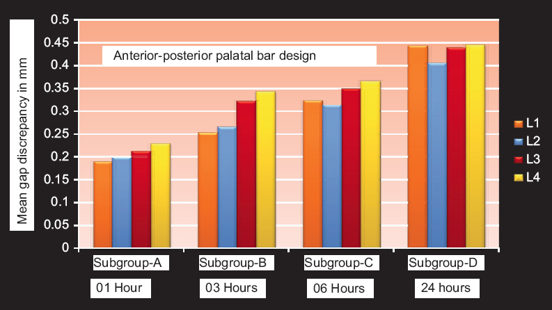 Figure 4: Gap discrepancy at all locations with AP bar design