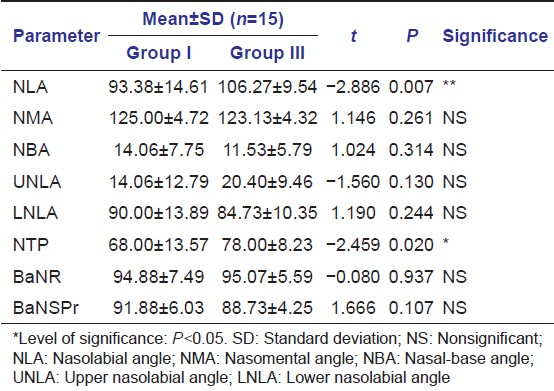 Assessment of the relationship between maxillary rotation and nasal