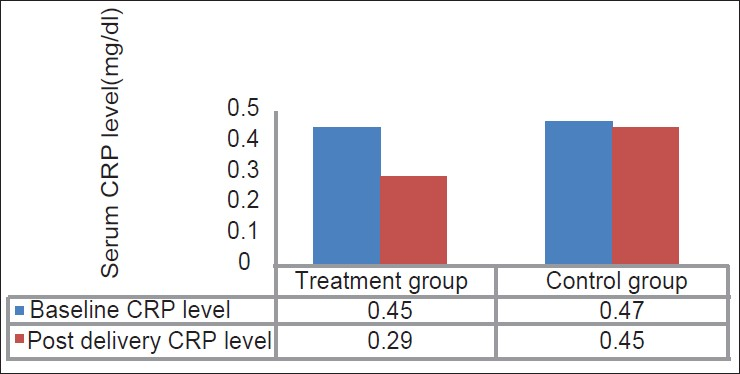 Table 4 mean values of serum crp level measured at baseline and