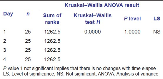 Table 1: Kruskal-Wallis ANOVA comparing overlays for time-dependent changes