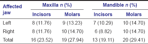 Table 2: Distribution of molars and incisors affected with molar incisor hypomineralization
