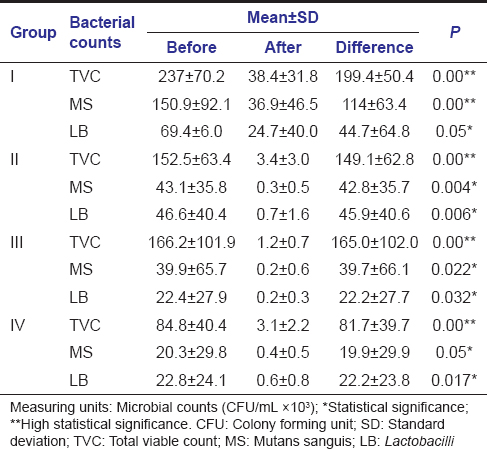 Table 2: Intragroup comparison of bacterial counts (colony forming units) in different groups before and after cavity disinfection (Wilcoxon signed-rank test)