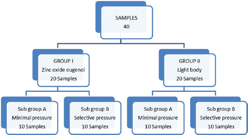 Figure 4: Grouping of samples