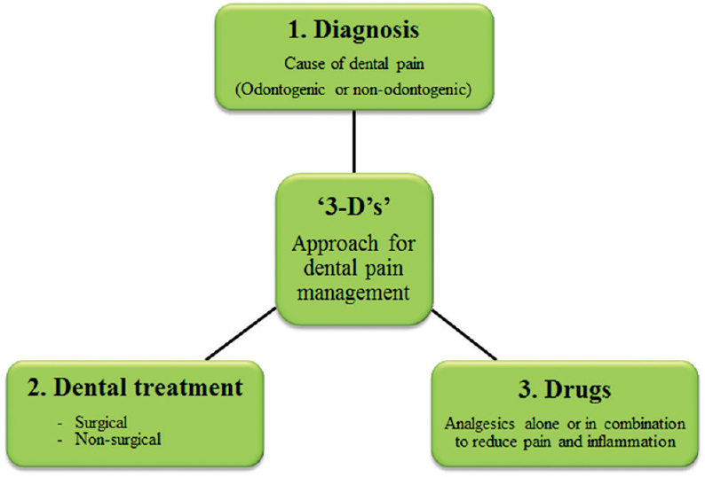 Figure 7: Principle of �g3-D�hs�f in dental pain management