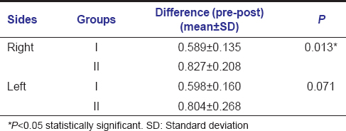 Table  1: Comparison of rate of retraction on the right and left side between Groups I and II