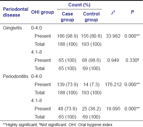 Table  2: Comparison of periodontal disease prevalence among case group and control group within oral hygiene scores subgroups