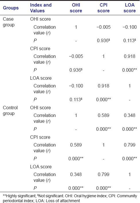 Table  5: Correlation among oral hygiene scores score, community periodontal index score, and loss of attachment score among case and control groups