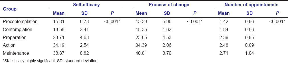 Table 2: Comparison of self-efficacy and process of change scores and number of appointments among the groups
