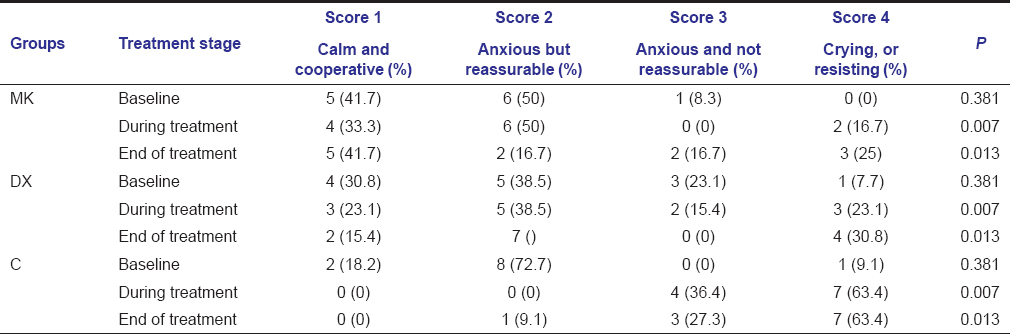Table 3: Behavior scores in Group MK, DX and C at three measured times