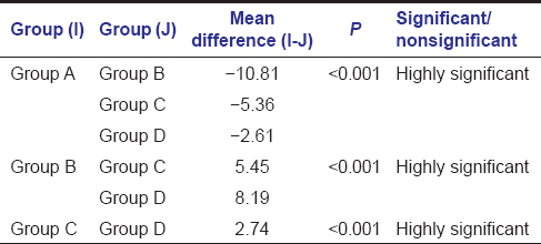 Table 2: Statistically significant differences among the control and experimental groups