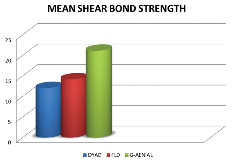Figure 1: Mean shear bond strength of the three composite materials tested