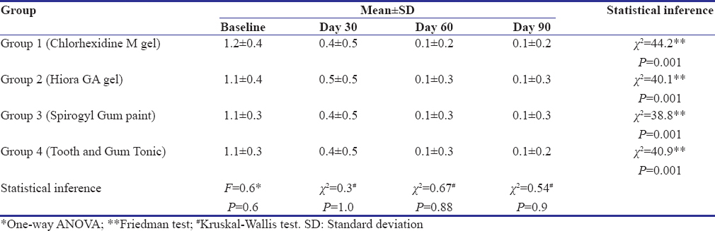 Table 4: Mean gingival scores at different time intervals among participants in different intervention groups