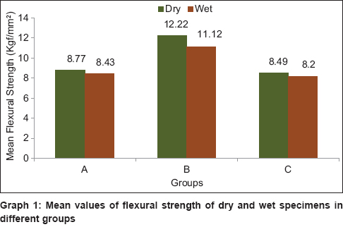 Effect of water storage on the flexural strength of heat