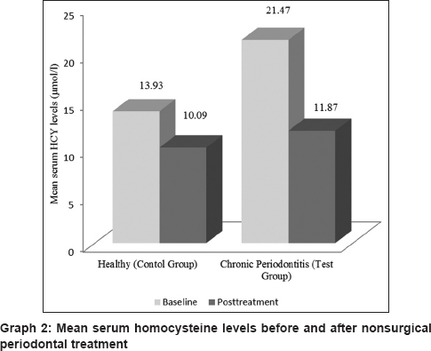 Effect Of Nonsurgical Periodontal Therapy On Serum Highly