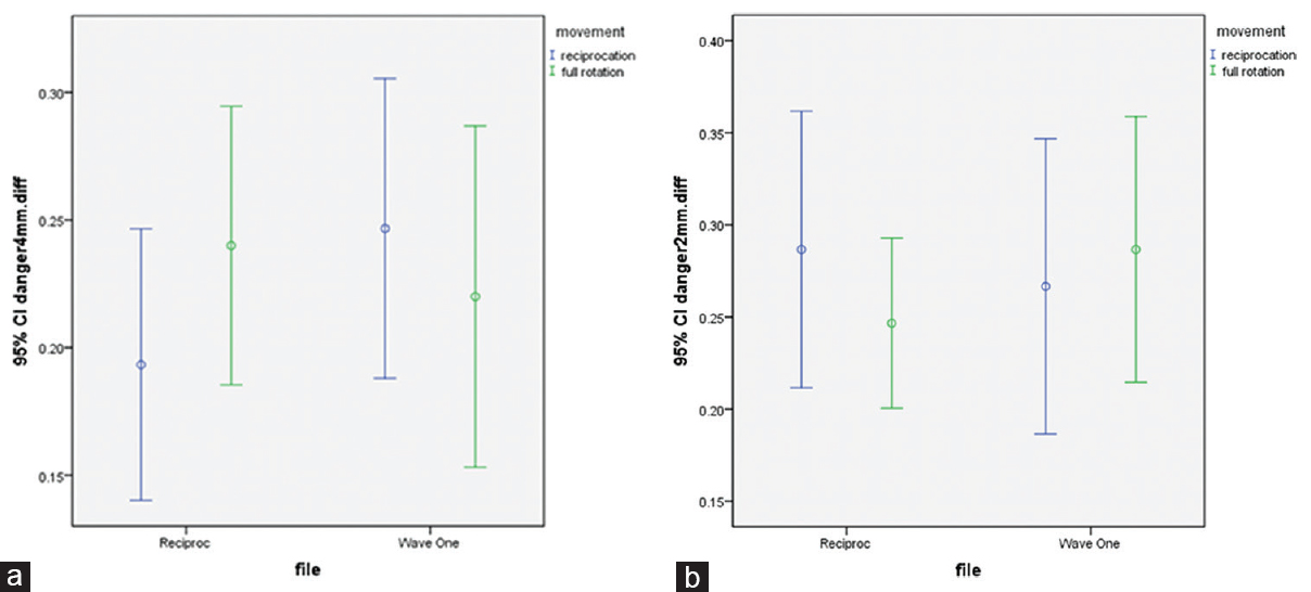 Figure 2: Interval plot for dentin thickness changes parameter in danger zone in 4 mm (a) and 2 mm. (b) of furcation using different movements; 95% confidence intervals for the mean