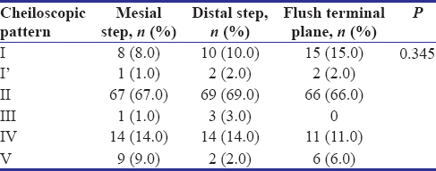 Table 1: Cheiloscopic distribution in primary dentition