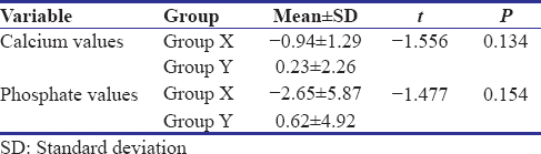 Table 4: Intergroup comparison of difference between Sample F and Sample A
