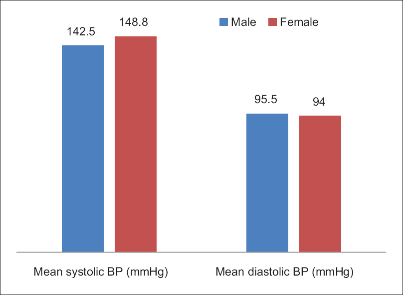 Figure 1: Blood pressure by gender of the participants.