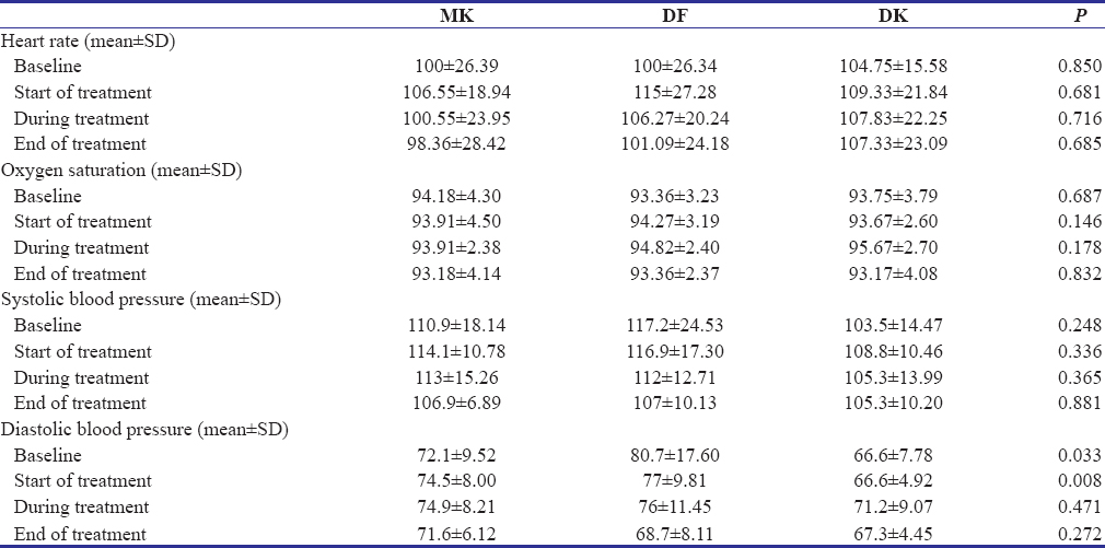 Table 2: Physiological parameters during four stages of treatment