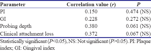 Table 6: Correlation of serum leptin/adiponectin values with clinical parameters