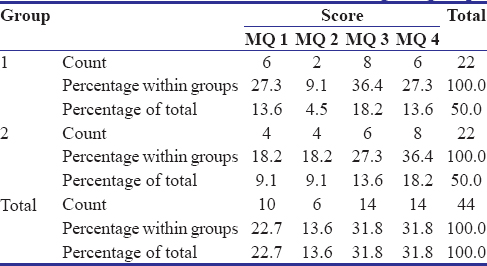 Table 1: Distribution of various scores among the groups