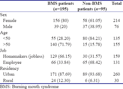 Table 1: Profile of burning mouth syndrome patients and comparative group