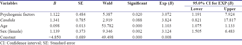 Table 3: Backward Wald stepwise multiple logistic regression coefficient of odds ratio and confidence