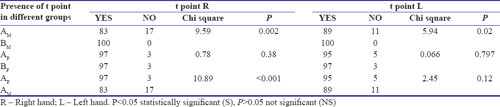 Table 2: Comparison of presence/absence of t point between groups A<sub>M</sub>, B<sub>M</sub>; A<sub>F</sub>, B<sub>F</sub> & A<sub>F</sub>, A<sub>M</sub>