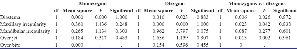 Table 3: Dental anomalies between monozygotic and dizygotic twins for continuous variables