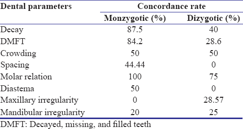 Table 6: Concordance rate among twin pairs of selected dental parameters