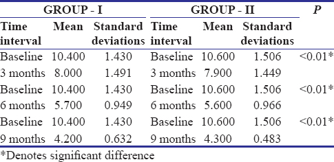 Table 2: Relative attachment level- Intra-group comparison