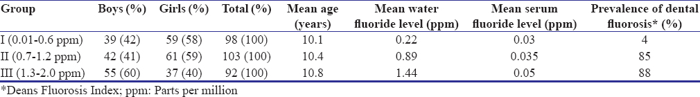 Table 1: Stratification of study participants according to gender across study groups with mean age, mean drinking water fluoride levels, mean serum fluoride level, and prevalence of dental fluorosis across the study groups