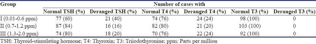 Table 2: Distribution of the study participants according to serum thyroid-stimulating hormone, triiodothyronine, and thyroxin levels across the study groups