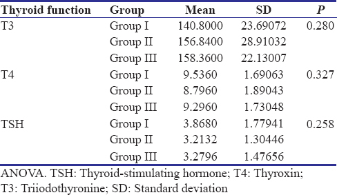 Table 5: Mean thyroid hormone levels across the study groups