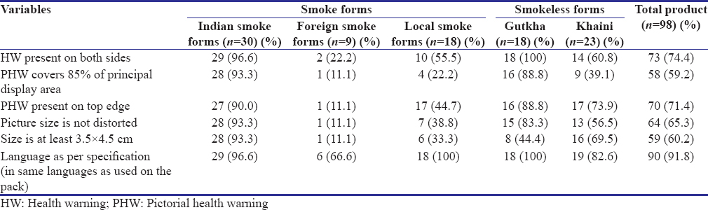 Table 4: Descriptive data for samples (<i>n</i>=98) and compliance to Section 8 of Cigarettes and Other Tobacco Products Act